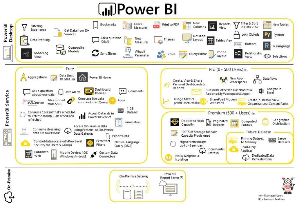 power bi licenties